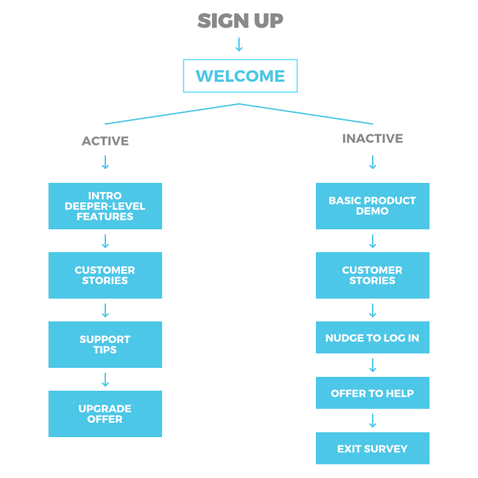 7 Customer Onboarding Email Templates That You Can Use