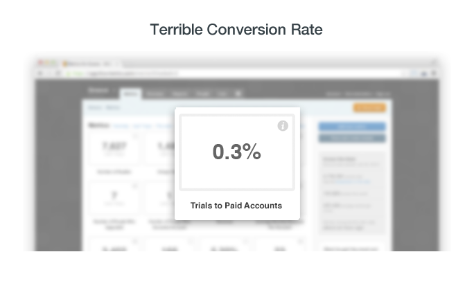 Terrible Conversion Rate