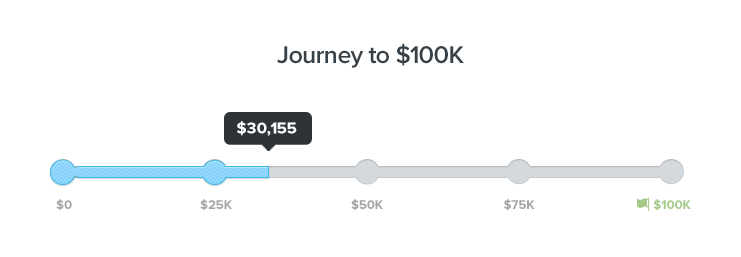 Journey to $100k