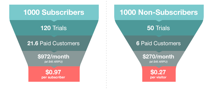 Subscribers vs. Non-Subscribers