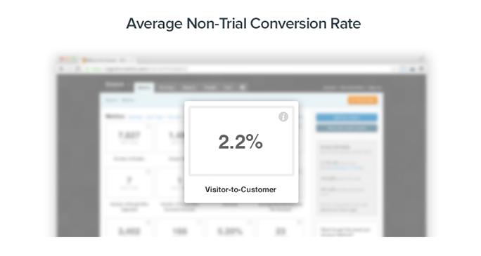 Average Website Visitor-to-Customer Conversion Rate: 2.2%