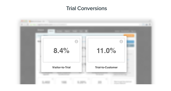Average Website Visitor-to-Free-Trial Conversion Rate: 8.4%, Average Free-Trial-to-Customer Conversion Rate: 11.0%