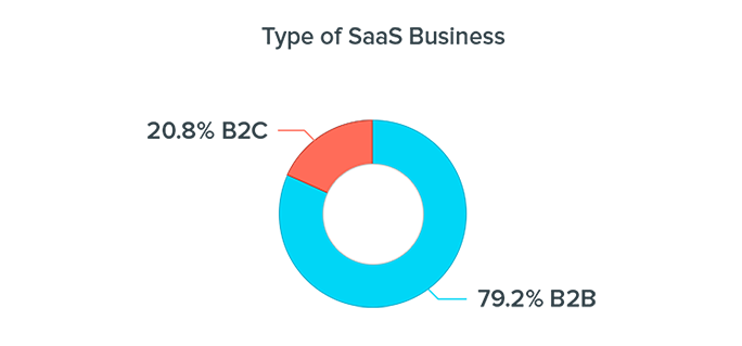 What kind of SaaS business are you? 79.2% B2B, 20.8% B2C