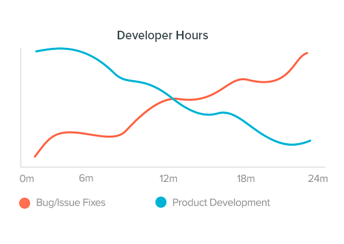 image graphing dev time spent on product dev vs bugs 6 months ago and now
