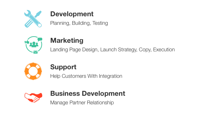 Key responsibilities: development (planning, building, testing), marketing (landing page design, launch strategy, copy, execution), support (help customers with integration), business development (manage partner relationship)