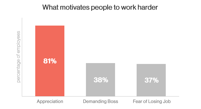 What motivates people to work harder: 81% say appreciation, 38% a demanding boss, 37% fear of losing job