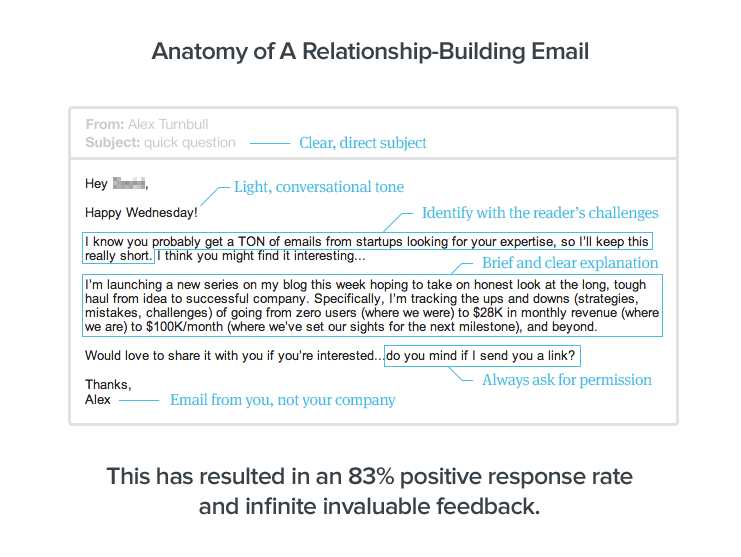 1000 blog subscribers: Anatomy of a relationship-building email