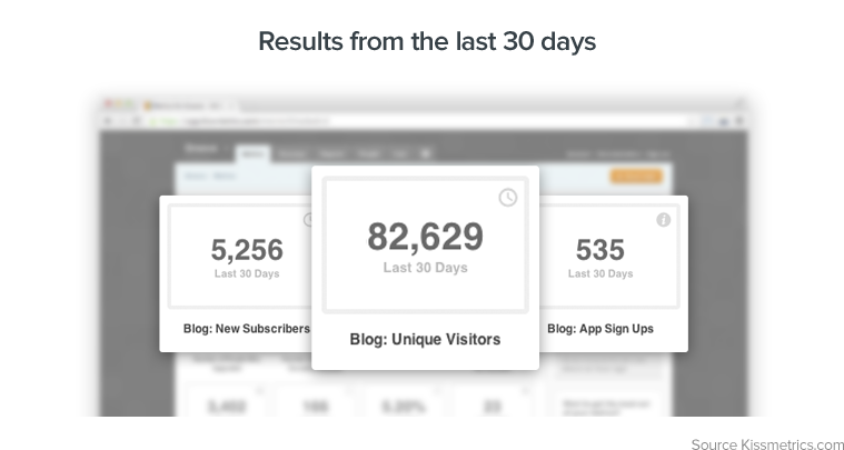 1000 blog subscribers: metrics