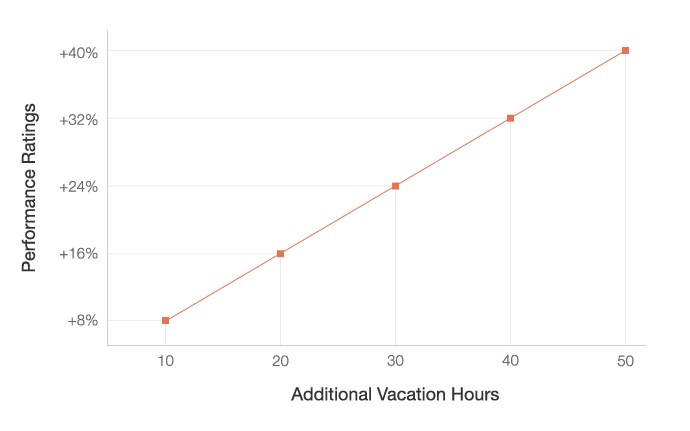 Unlimited vacation policy: The Benefits Of Vacation