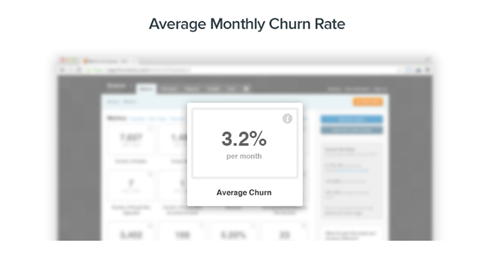 Average Monthly Churn Rate: 3.2%