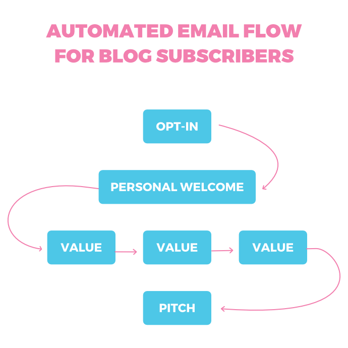 Automated onboarding emails: Blog flow