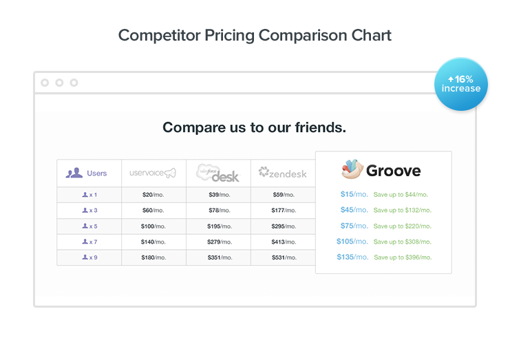 competitor pricing comparison chart