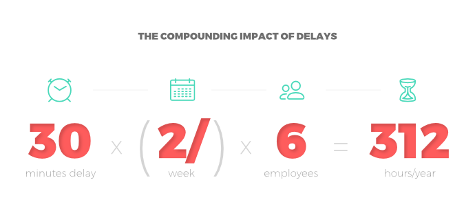 Why everything takes longer than you think: The compounding effect of delays