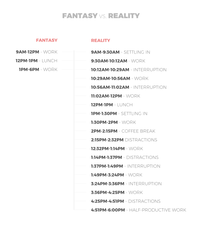 Fictional vs. real day schedule