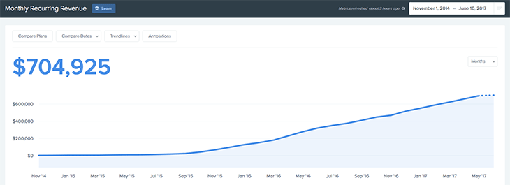 ConvertKit's monthly revenue
