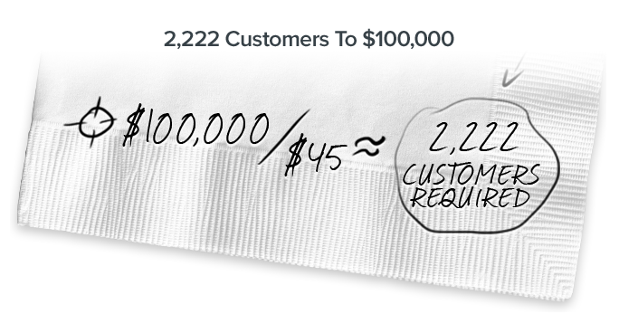 My napkin calculation showed we needed 2,222 customers to hit our goal
