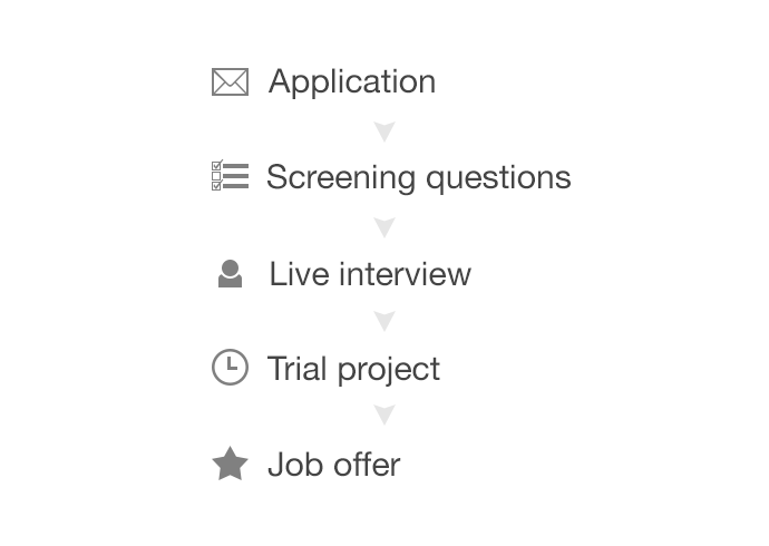 Our Hiring Process