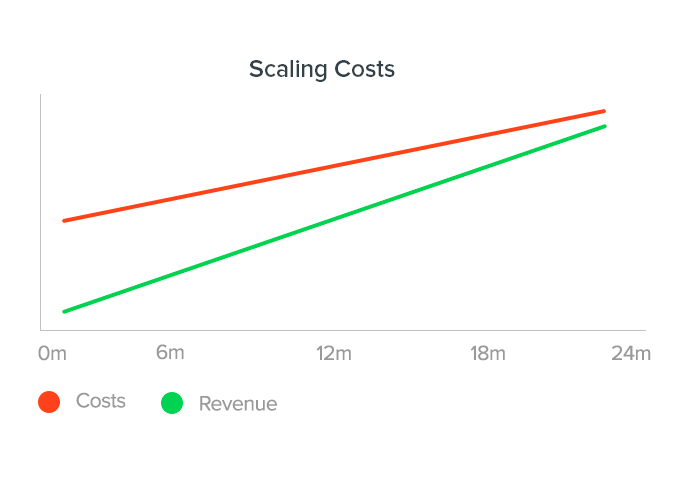 Scaling is expensive