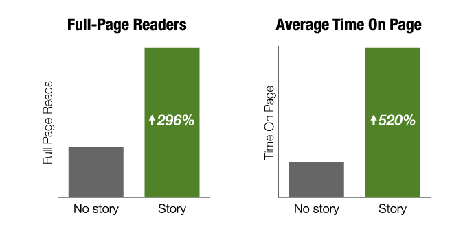 Using storytelling makes a difference