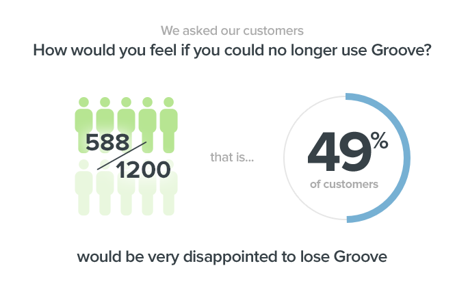 49% would be very disappointed to lose Groove