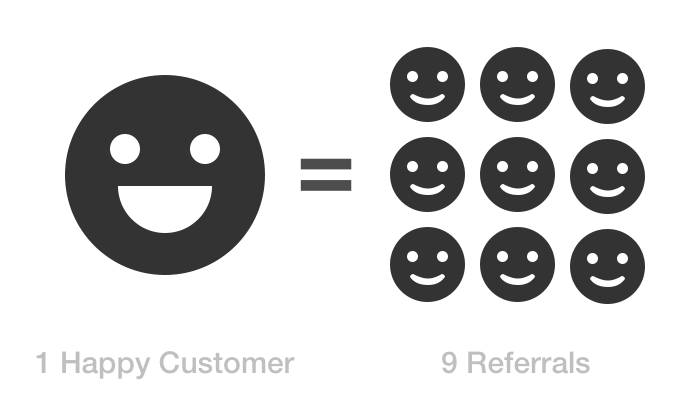 Happy Customers = More Referrals
