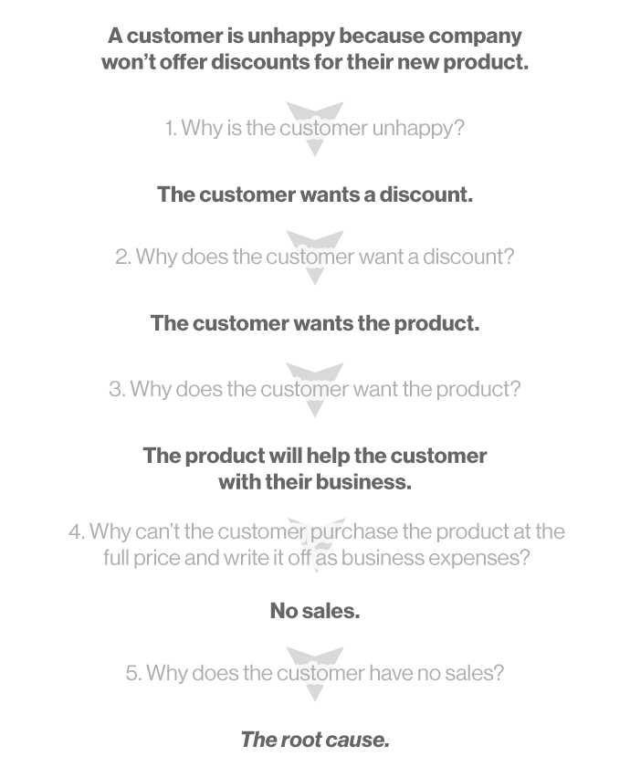 The 5 WHYs Approach