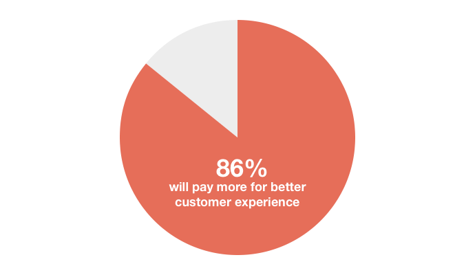 A 2011 Oracle survey found that 86% of customers would pay more for better customer experience.