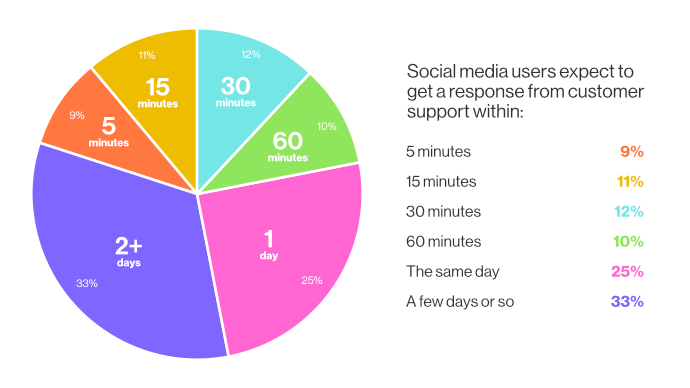 32% of users who contact a brand expect a response within 30 minutes, and 42% expect a response within 60 minutes
