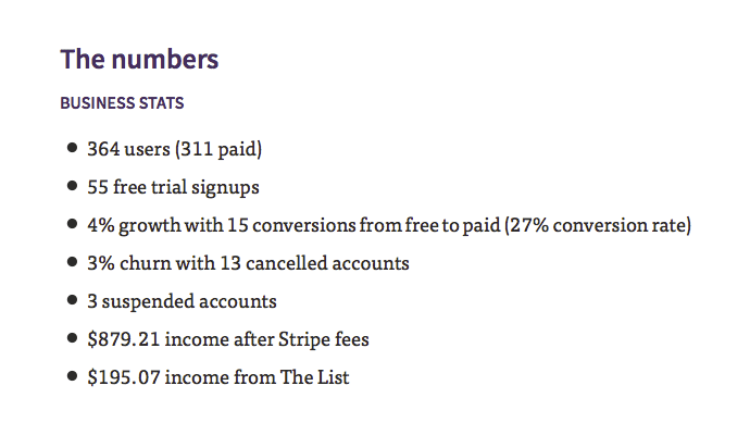 BUSINESS STATS 364 users (311 paid) 55 free trial signups 4% growth with 15 conversions from free to paid (27% conversion rate) 3% churn with 13 cancelled accounts 3 suspended accounts $879.21 income after Stripe fees $195.07 income from The List