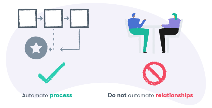 Automate processes; do not automate relationships