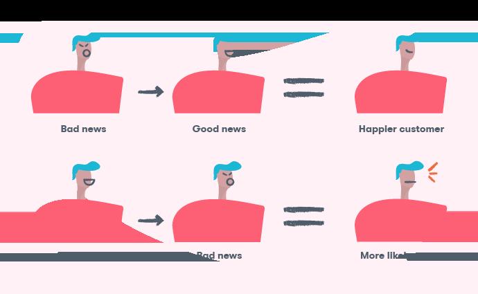 10 Tips for Sending Better Customer Service Emails | Groove Blog