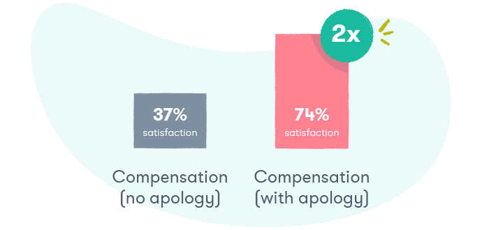 How to deal with angry customers: The value of an apology