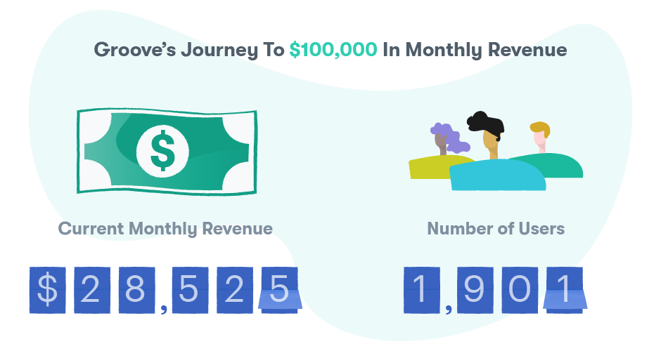 When we started our journey, we had $28,525 in MRR and 1,901 users