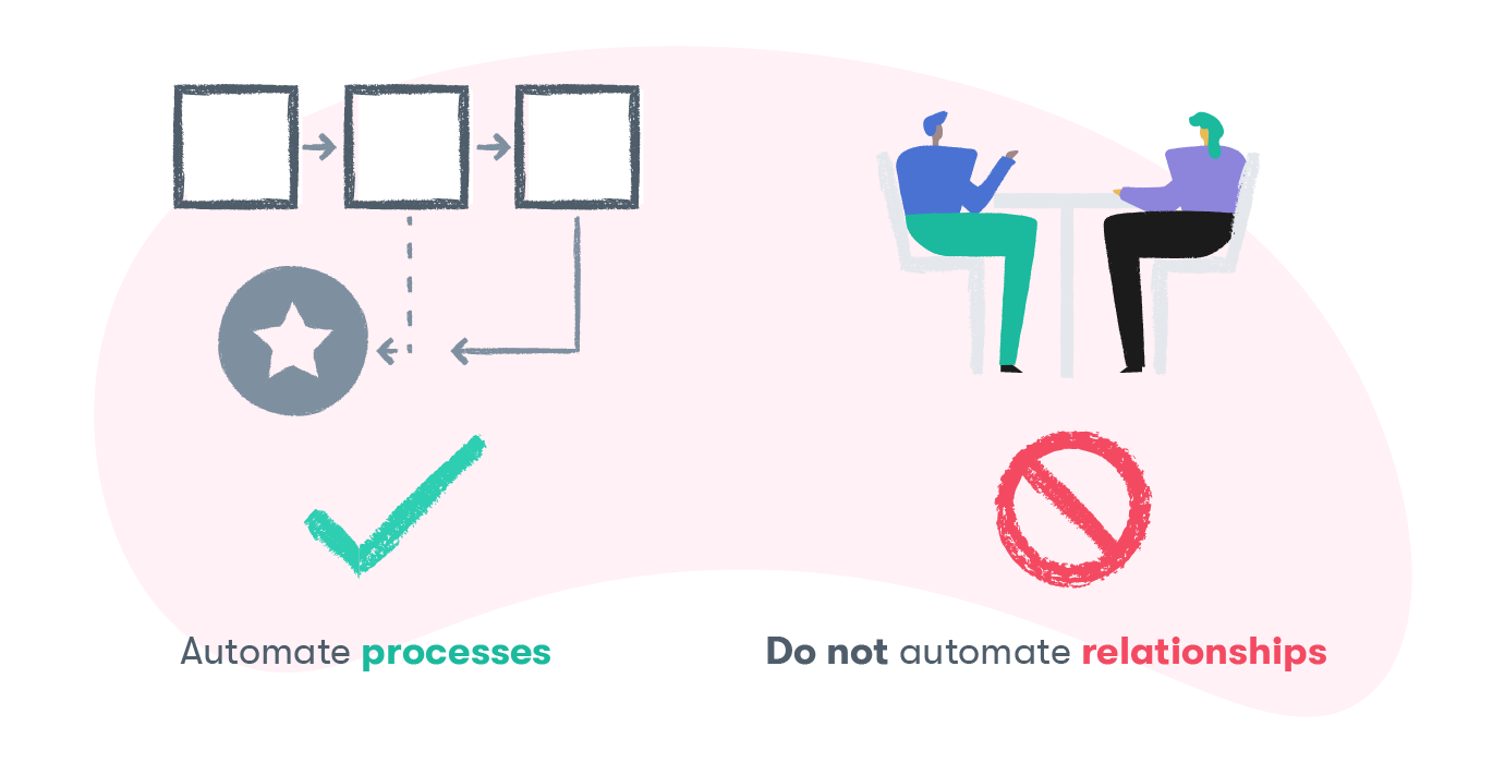 Automate processes not relationships