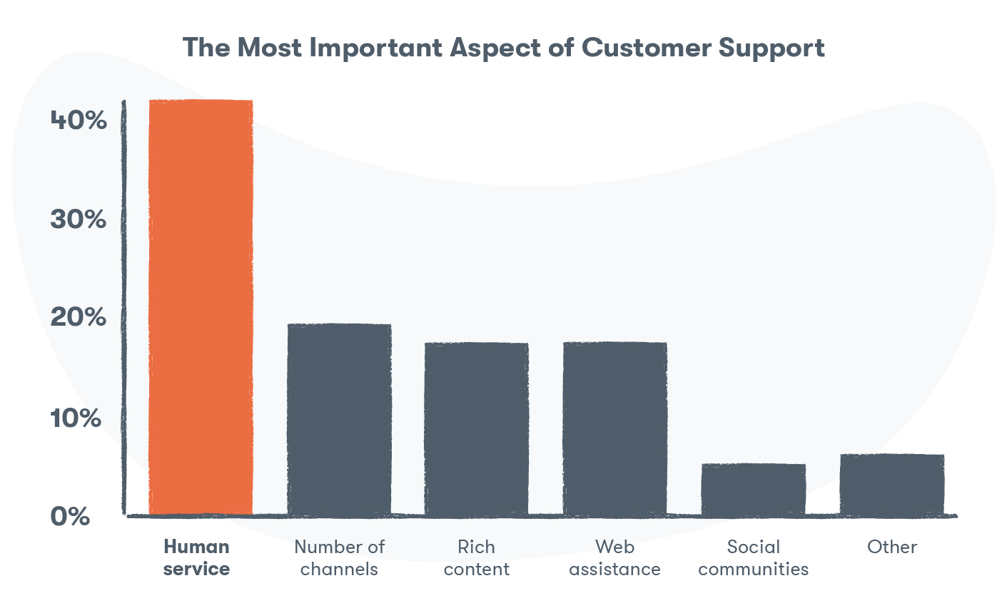 Personalization and a human voice are one of the best customer service tips