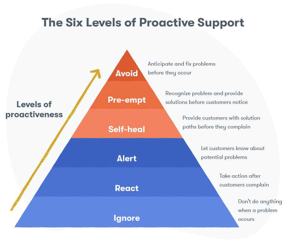 The six levels of proactive support