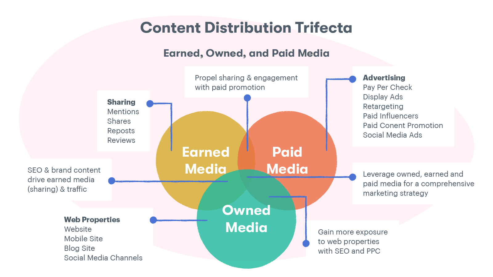Content distribution trifecta: the difference between earned, owned, and paid media