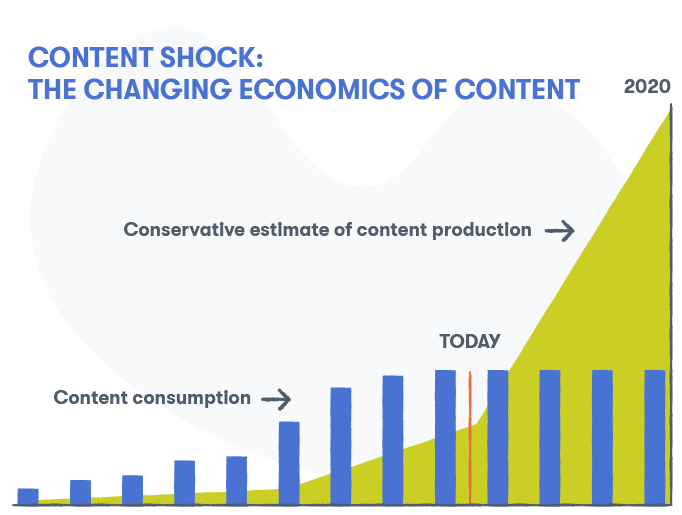The amount of content produced is outstripping our cumulative capacity to consume it
