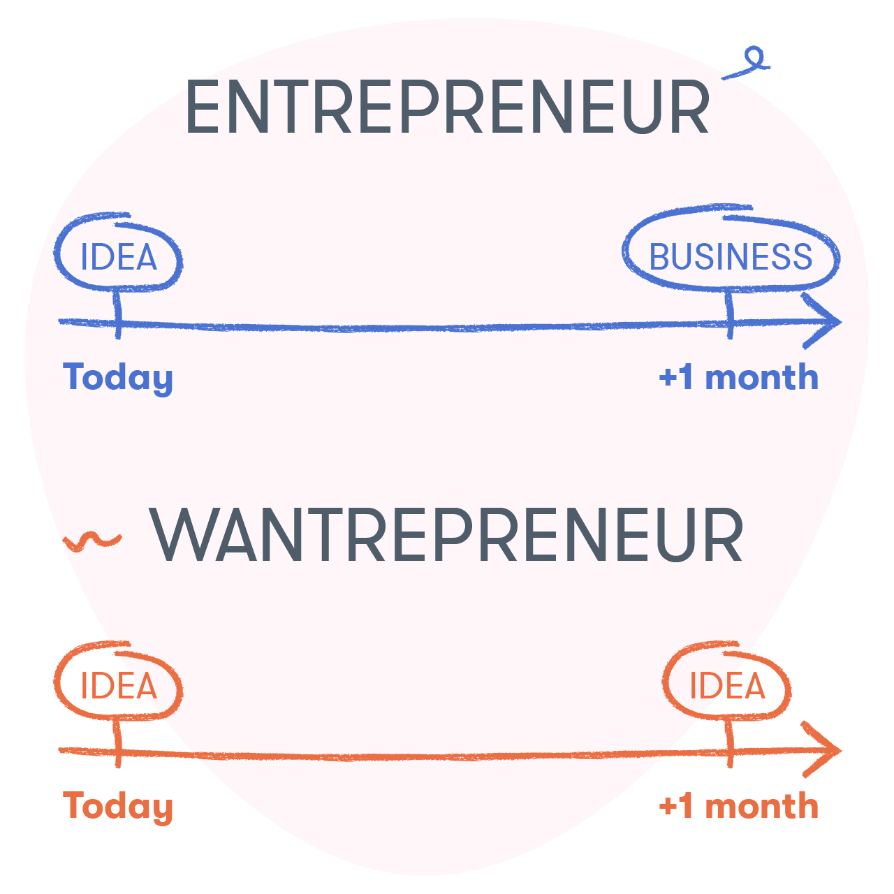 The difference between entrepreneurs and wantrepreneurs