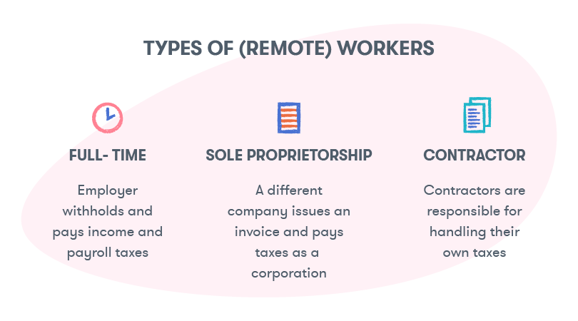 Remote employees could be hired as full-time workers, contractors, or sole proprietors