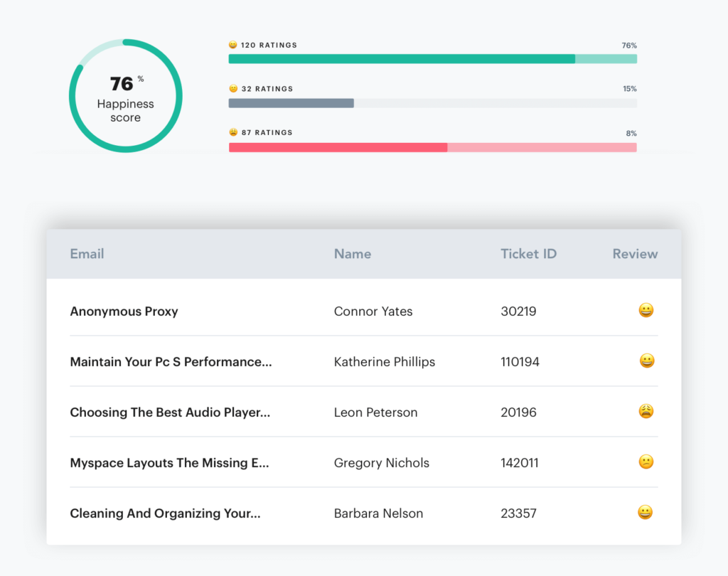 Customer ratings and reviews within a help desk platform