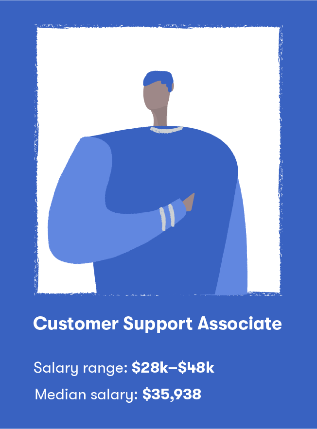 Customer Support Specialists Amp Beyond Hiring Guide For