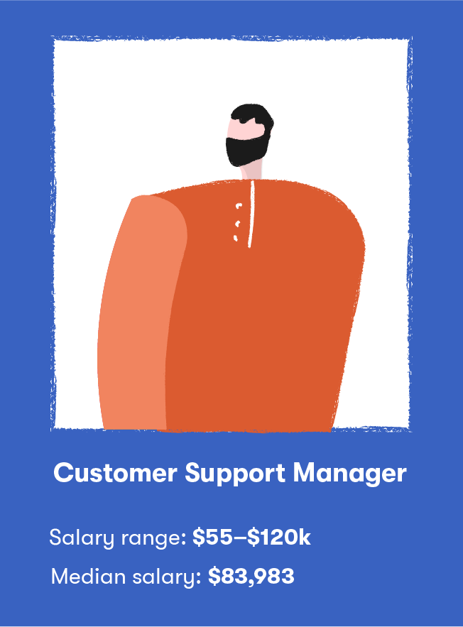 Customer Support Specialists & Beyond: Hiring Guide for Managers