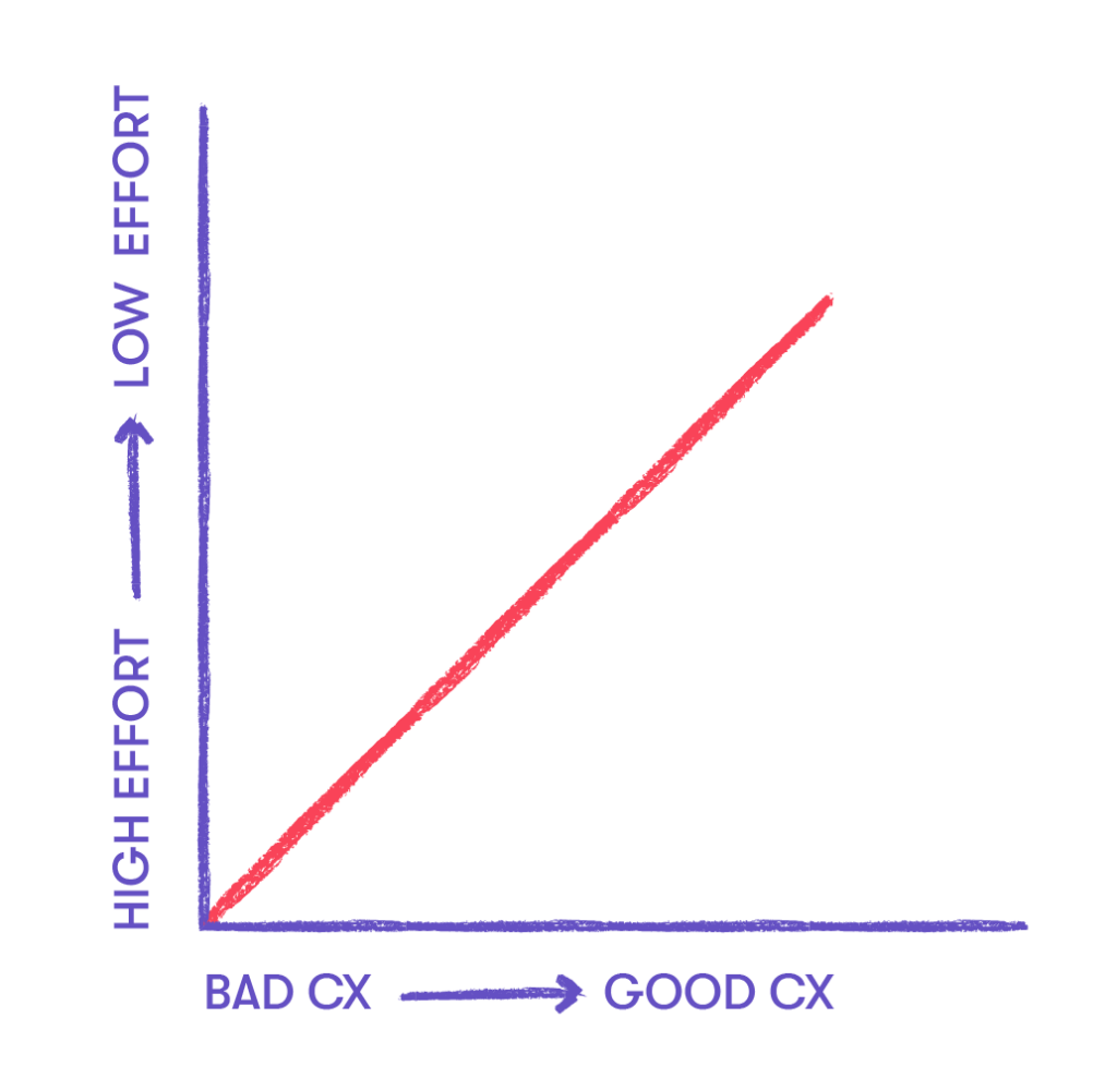 Simple chart of basic customer experience analysis