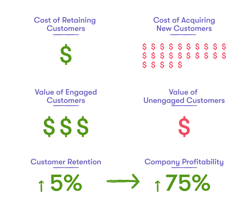 customer marketing stats infographic