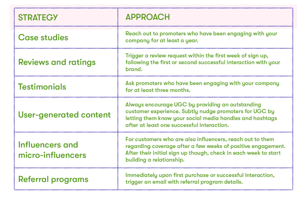 customer marketing strategy and approach guidelines