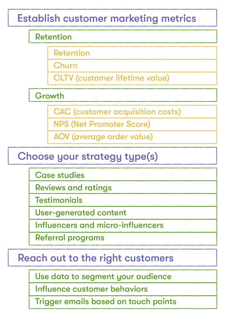 customer marketing plan overview