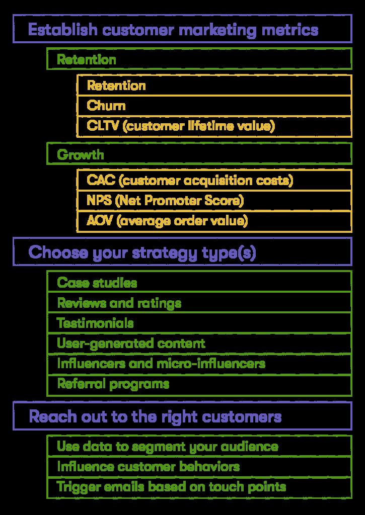 customer marketing plan overview