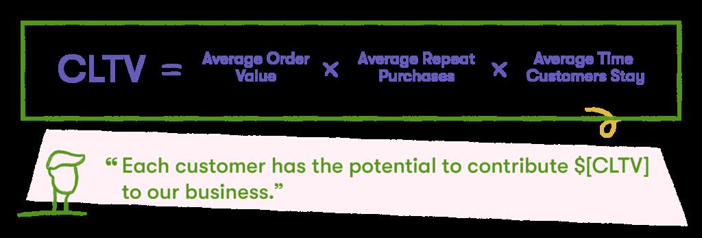 CLTV formula for customer marketing metrics