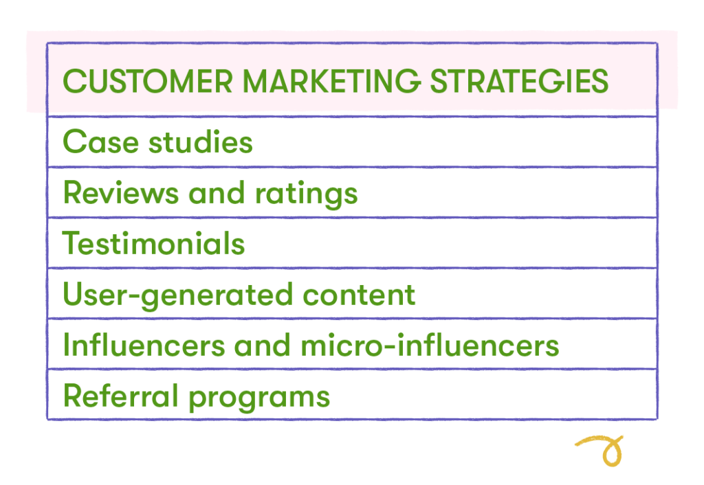 customer marketing strategies chart
